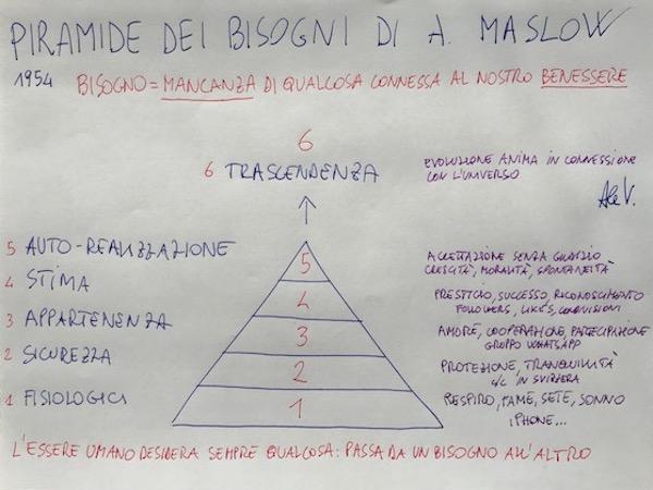 La piramide dei bisogni di Maslow Alessandro Vianello Mental Coach Belluno Modena Bologna Milano performance coaching Life Sport Business